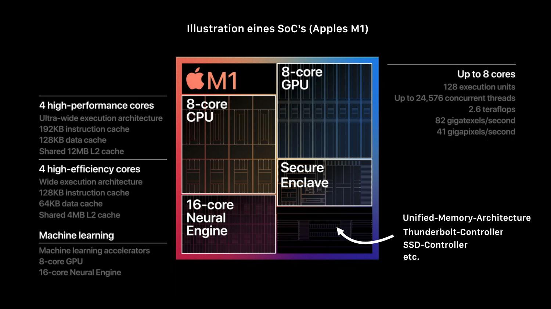Apple M1 Illustration