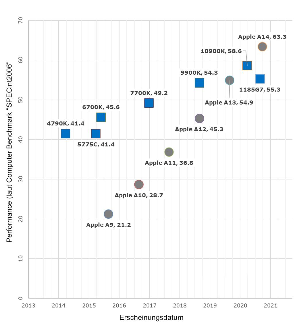 Intel vs. Apple