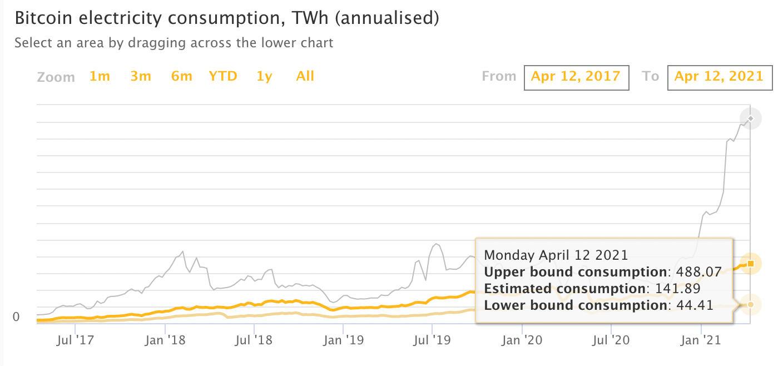 Bitcoin Electricity Consumption