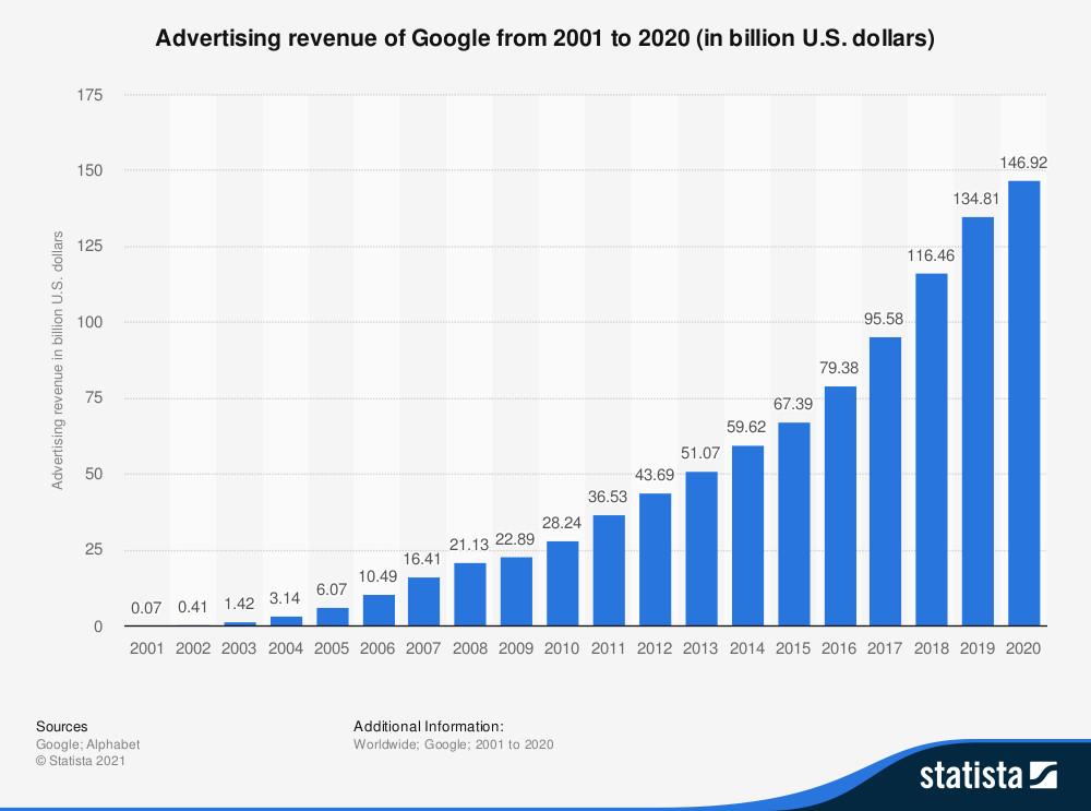 Google Ad Revenue 2021