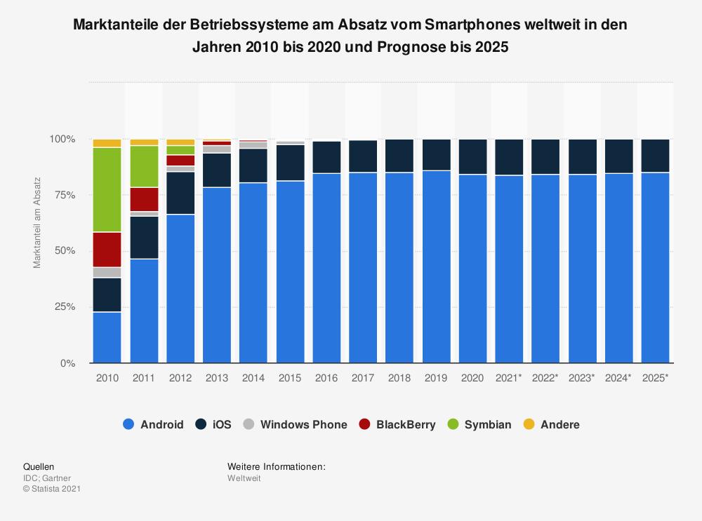 Mobile Betriebssysteme Marktanteile