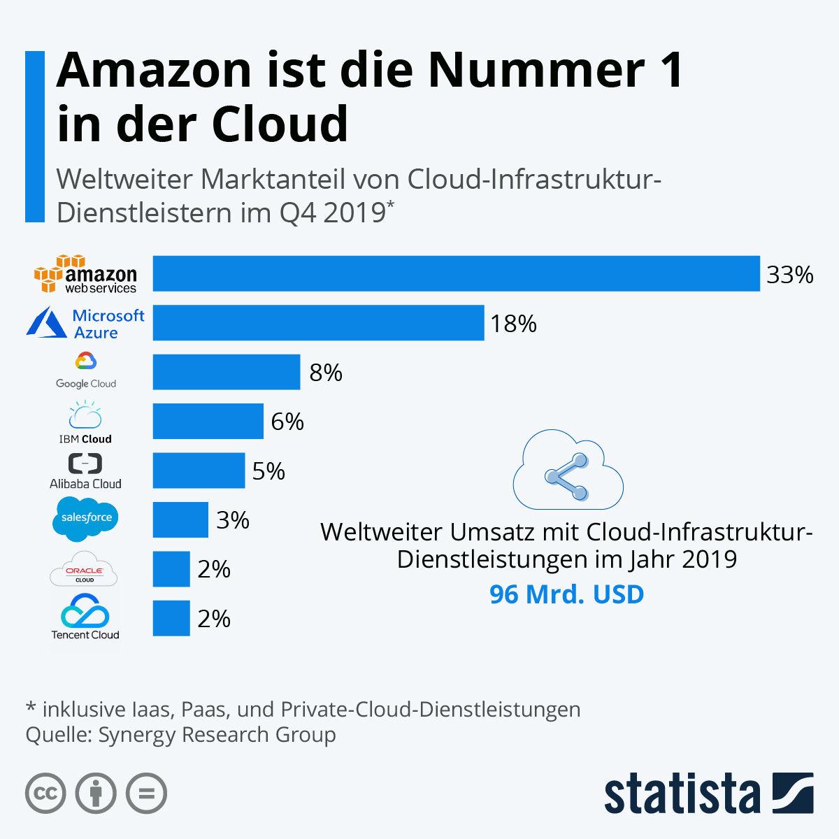 Cloud Marktanteile weltweit
