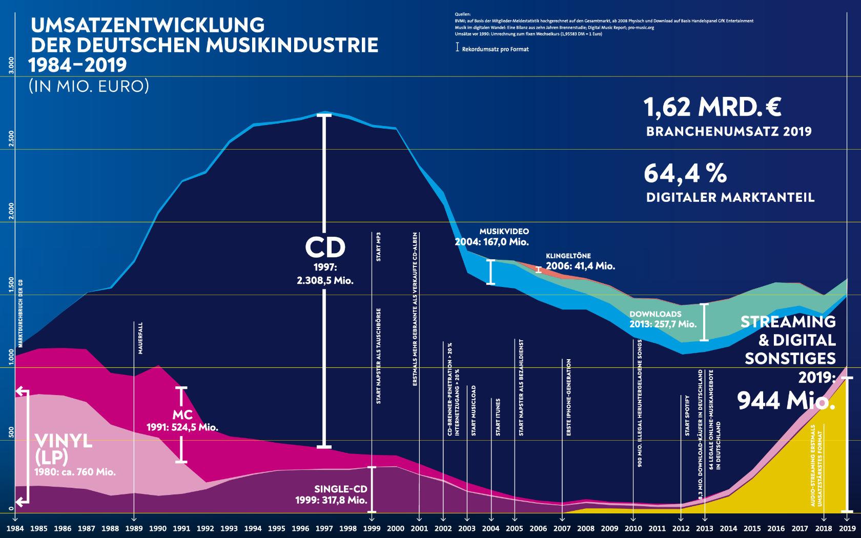 Musikindustrie_in_Zahlen